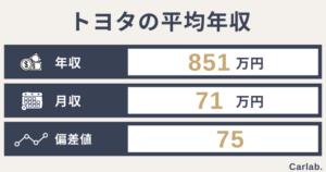 トヨタの平均年収は?年齢や役職別の収入から就職難易度(偏差値)まで徹底解説