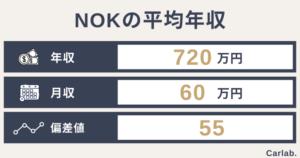 NOKの平均年収は?年齢や役職別の収入から就職難易度(偏差値)まで徹底解説
