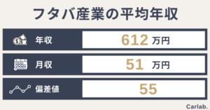 フタバ産業の平均年収は?年齢や役職別の収入から就職難易度(偏差値)まで徹底解説
