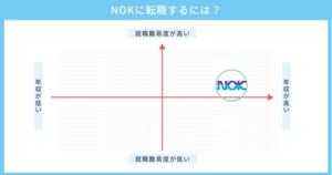 NOKに転職するには?仕事内容から就職するためのコツについて徹底解説
