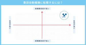 豊田自動織機への転職を解説!中途採用への難易度や年収も紹介