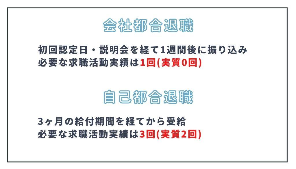 求職活動実績_職業相談_条件による回数